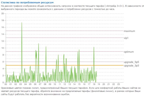 график нагрузки sprinthost